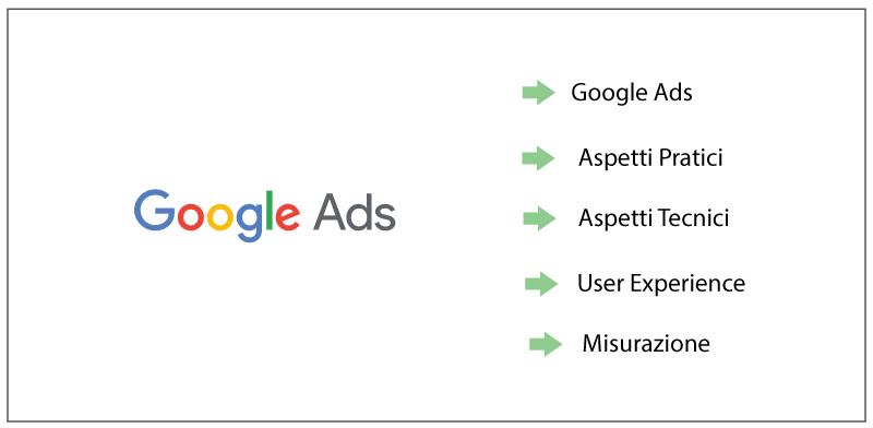 consulenza e gestione google ads